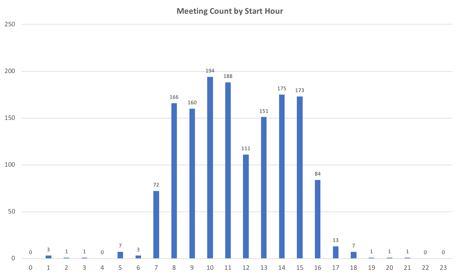 2017 Meetings by Start Time