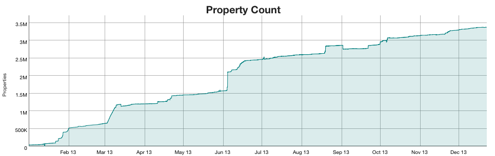 WikiApiary-property-count