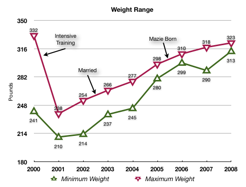 Weight-Range-8-years-annotated.png