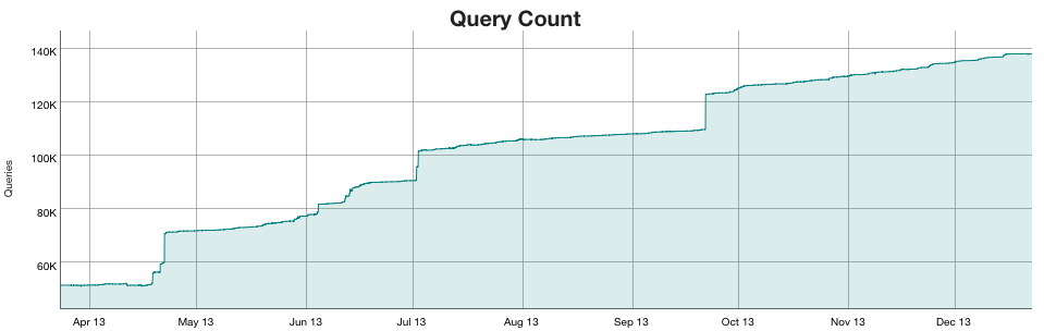 WikiApiary-query-count