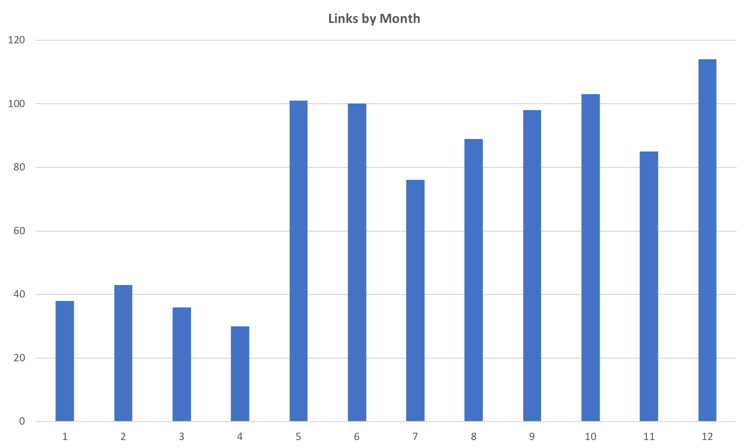 2017 Links by Month