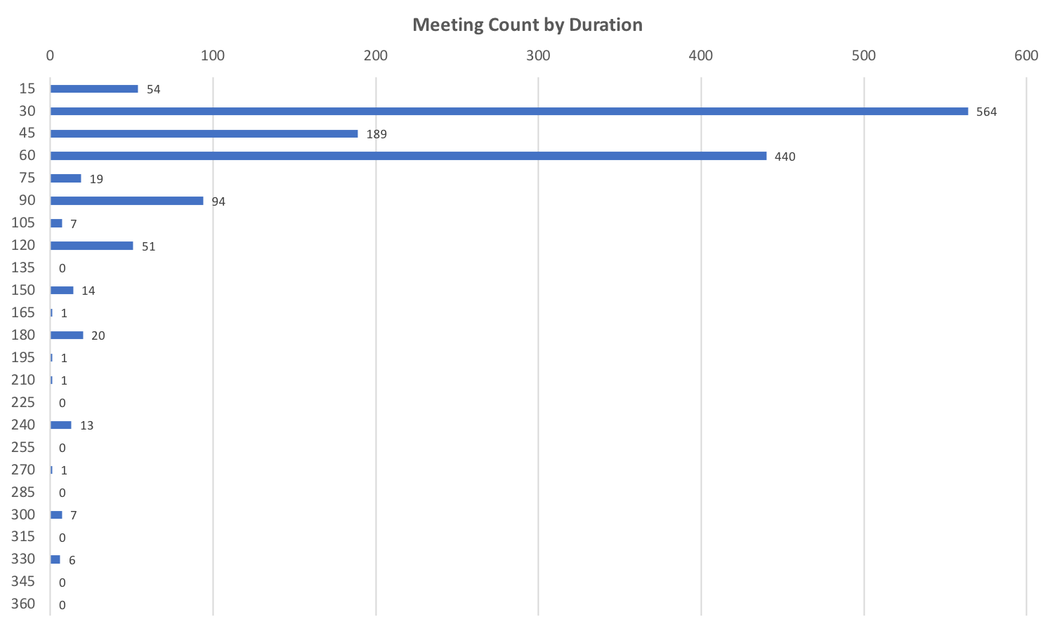 2017 Meetings by Duration