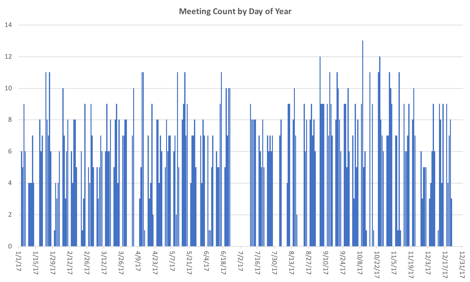 2017 Meetings by Day of Year